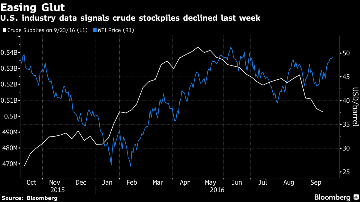 Oil prices drop as Russian Federation  waits on OPEC's output cut