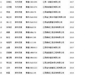 2016年2月江西上饶市造价员从业单位变更人员名单