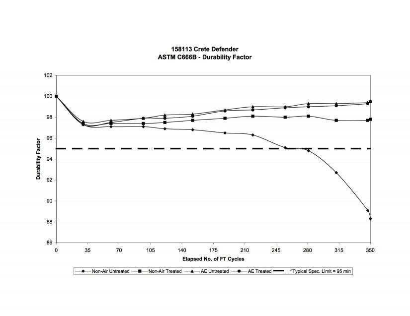 ASTM C-666B Test Graph