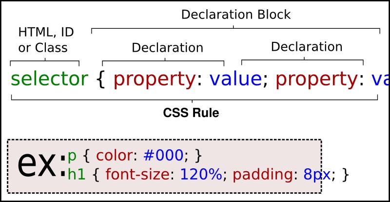 CSS-Declaration