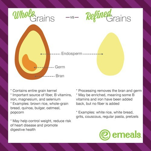 whole grain vs refined grain