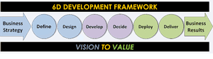 6D Business Case Framework has six stages.