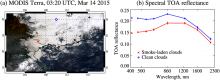 (a) MODIS Terra scene over southeastern Asia showing smoke aerosols above clouds and (b) spectral TOA reflectance for 0.1° boxes centered around a smoke-laden cloud (red crosses) and a comparatively smoke-free cloud (blue diamonds). Vertical bars in Figure 1b indicate the standard deviation of reflectance across these boxes.