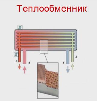 теплообменник в двухконтурном котле
