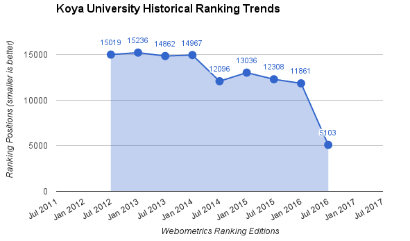 Koya University Historical Ranking Trends
