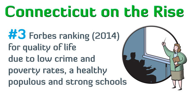 #3 Forbes ranking (2014) for overall quality of life due to low crime and poverty rates, a healthy populous and strong schools