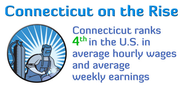 Connecticut ranks fourth in the U.S. in average hourly wages as well as average weekly earnings