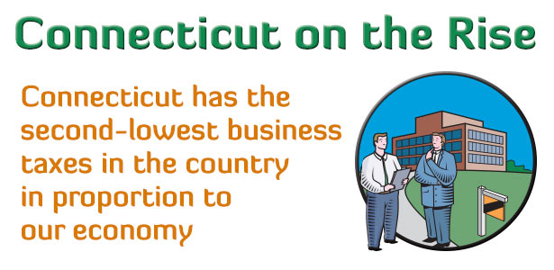 In proportion to the size of our economy, Connecticut has the second-lowest business taxes in the country