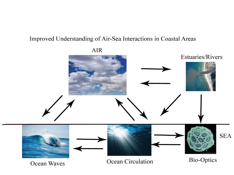 CLICK HERE: 6.1 - Buoyancy Plume Modulation of Coastal Air-Sea Exchange Processes