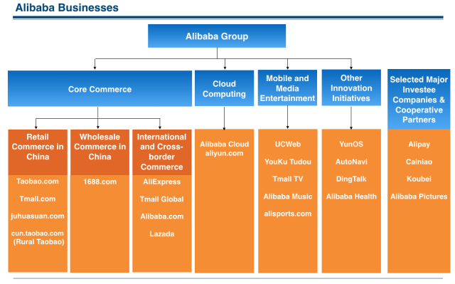Alibaba Businesses 2016