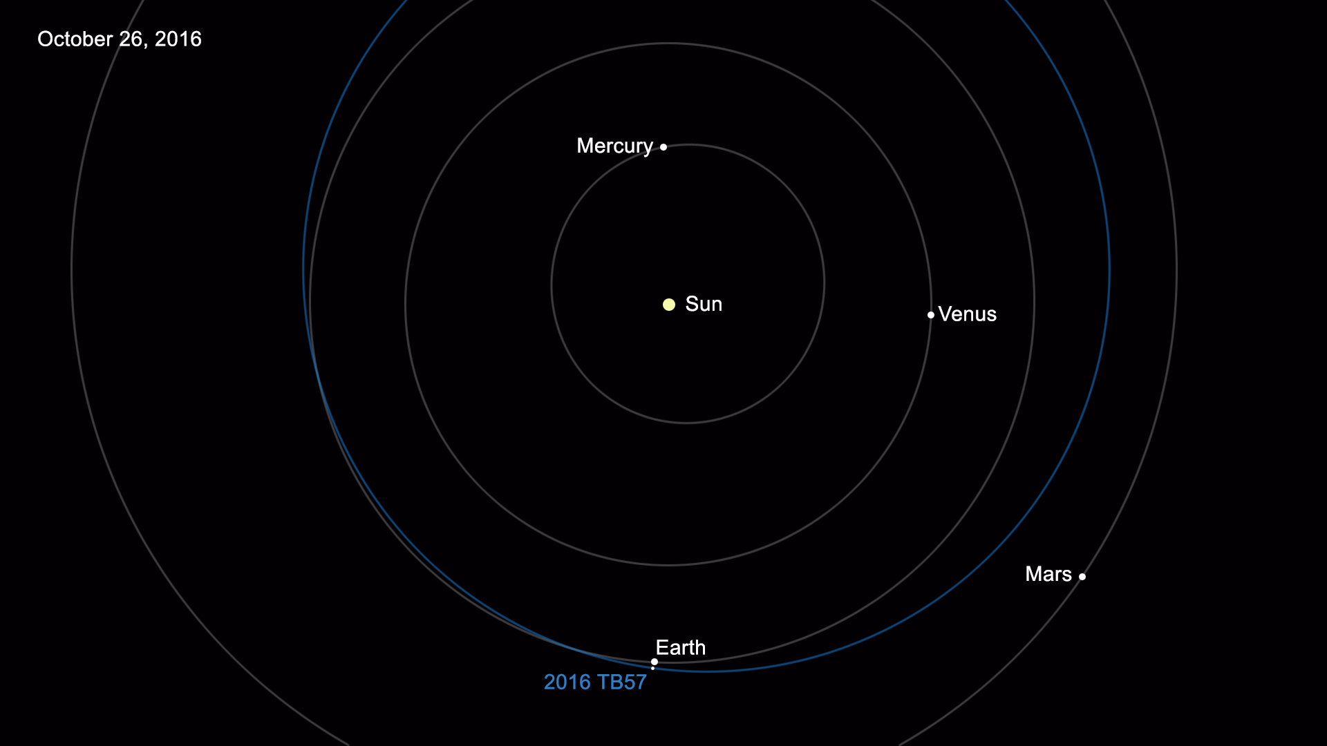 The 15,000th near-Earth asteroid discovered is designated 2016 TB57.