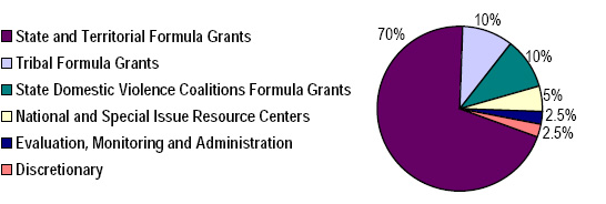Pie chart showing allocation of FVPSA grants