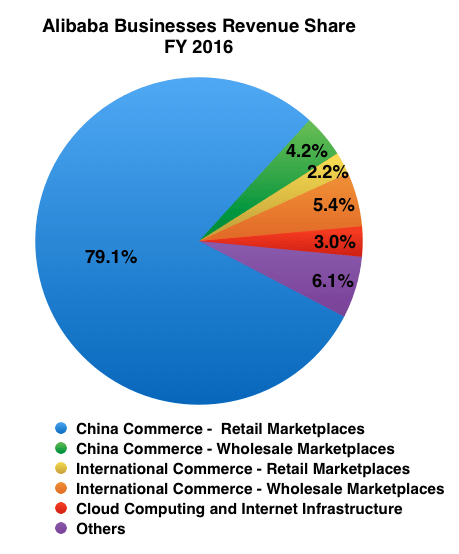 Alibaba Revenue Share by Businesses FY 2016