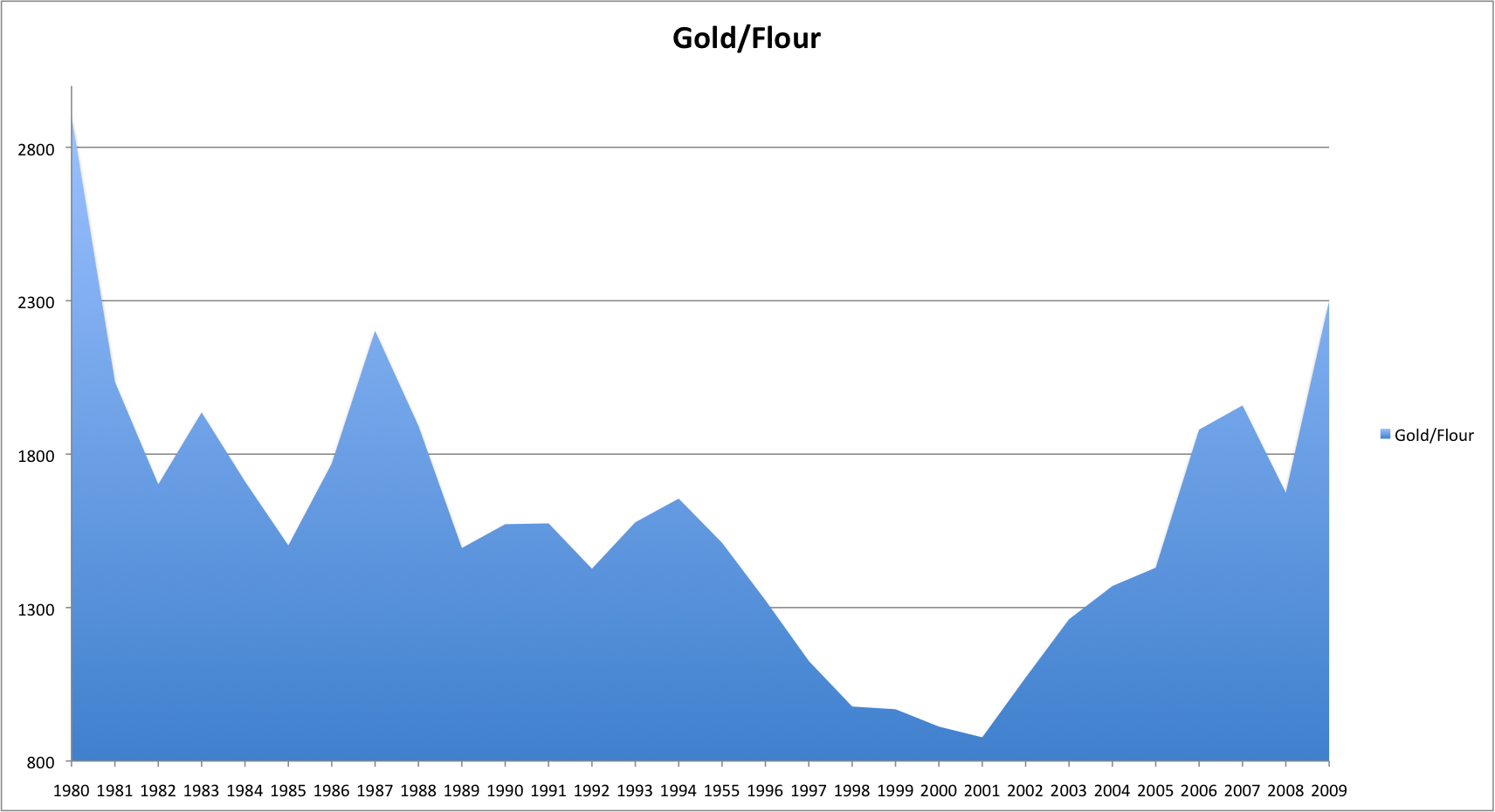 gold/flour ratio