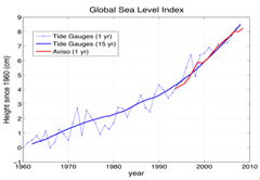 Global Sea Level Index trend