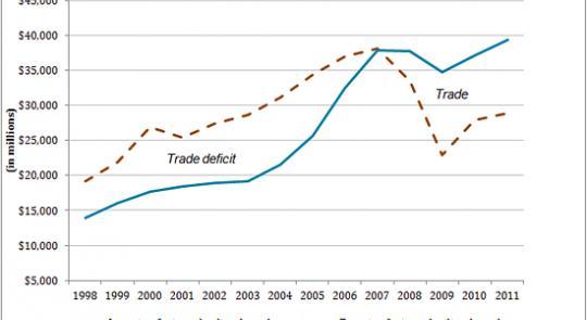 U.S. Bureau of Economic Analysis feature image