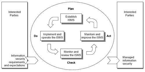 PDCA in ISO27001
