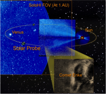 A composite image showing the expanded field of view of SoloHI compared to the field of  SECCHI on the STEREO mission.  The Sun is the small light circle inside a red circle.  The black and white inset is an example of a CME propagating outward and blowing off the ion tail of Comet Encke.