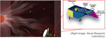 Artist's impression of the SPP spacecraft at closest approach to the Sun with the WISPR field of view superimposed. The opto-mechanical layout of NRL's WISPR is shown on the right.