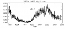 The  variability of the solar Magnesium II index at 279.9 nm as measured by the NRL SUSIM aboard UARS over 14 years. The Mg II solar ultraviolet absorption line core-to-wing ratio index is one of the important metrics of solar activity and is used in connection with applied upper atmospheric models as well as basic solar and atmospheric research.