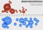 """垄断致中国互联网""""荒漠化"""""""