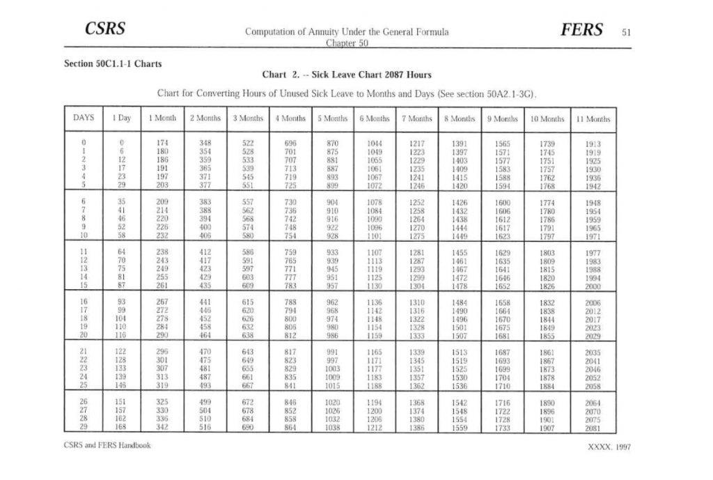 Sick Leave Conversion Chart