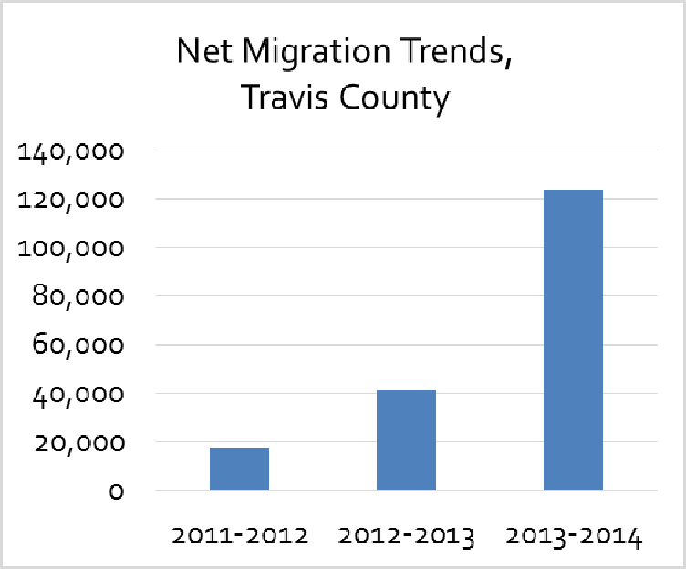 A graph showing the net migration trends in Travis County from 2011-2014