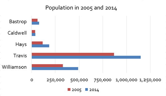Graph showing the population of central Texas from 2005 - 2014