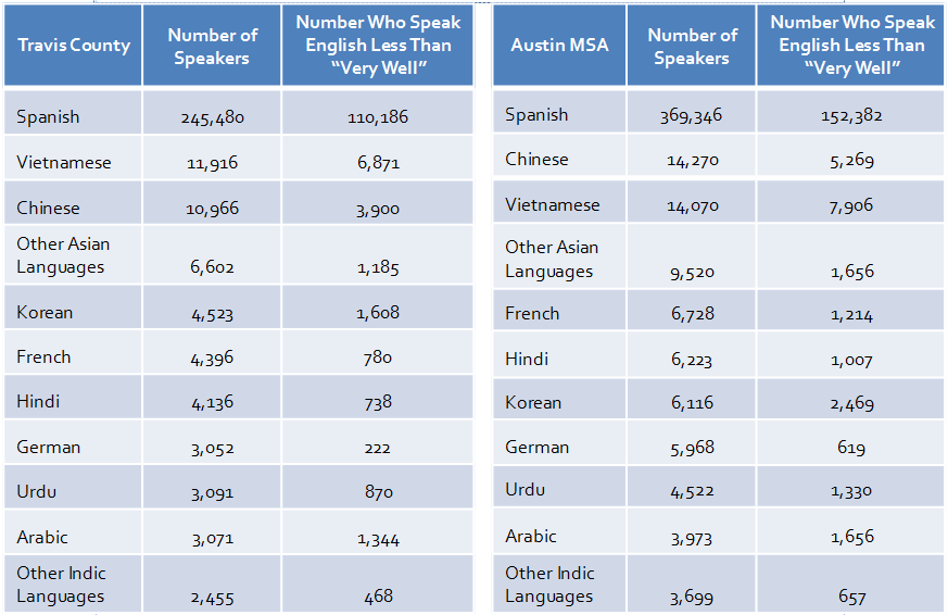 Click this chart showing the most commonly spoken languages (other than English) in Travis County to download expanded information in an excel file