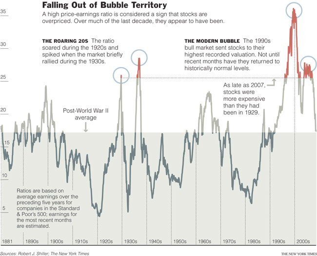 Falling Out of Bubble Territory