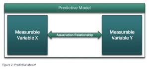 An Introduction of Predictive Analytics in Data Mining with Big Data - Figure-2