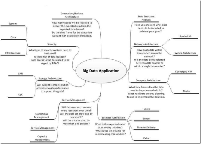 bigdataapplication