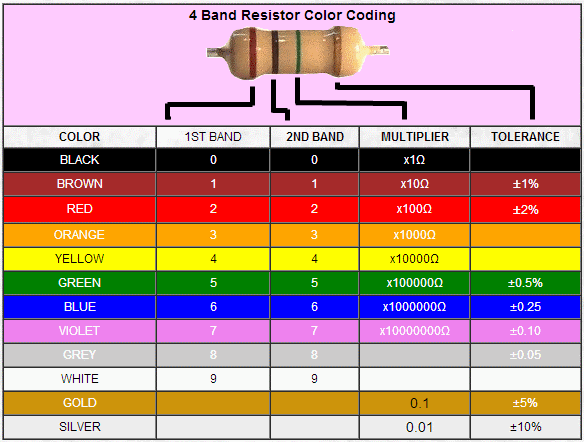 4 band resistor color code calculator