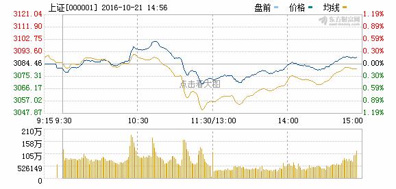 沪指小幅收涨再度冲击3100点 中字头股表现抢眼