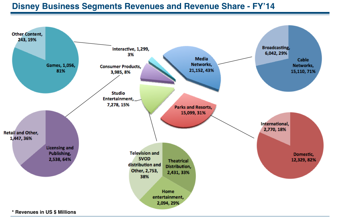 Disney Business Segments Revenues and Revenue Share FY14