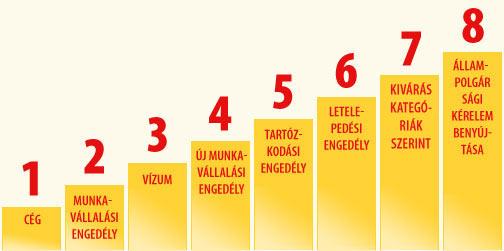 nyolc lépés táblázat