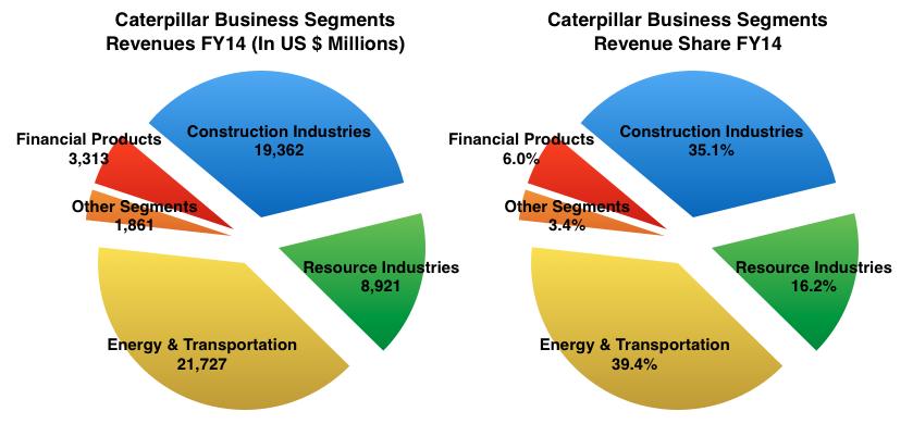 Caterpillar Business Segments Revenues FY14