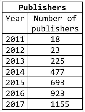 Number of predatory publishers, 2011-2017.