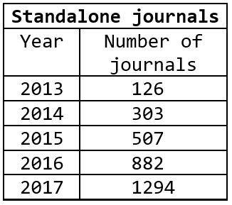 Number of predatory, standalone journals, 2013-2017.