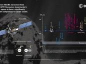 First measurements of comet's water ratio Credit: Spacecraft: ESA/ATG medialab; Comet: ESA/Rosetta/NavCam; Data: Altwegg et al. 2014 and references therein
