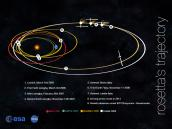 Trajectory Credit: NASA/JPL