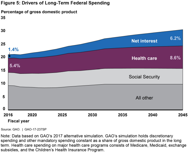 Figure 5: Drivers of Long-Term Federal Spending
