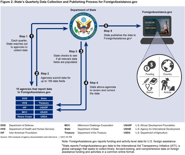 Figure 2: State's Quarterly Data Collection and Publishing Process for ForeignAssistance.gov