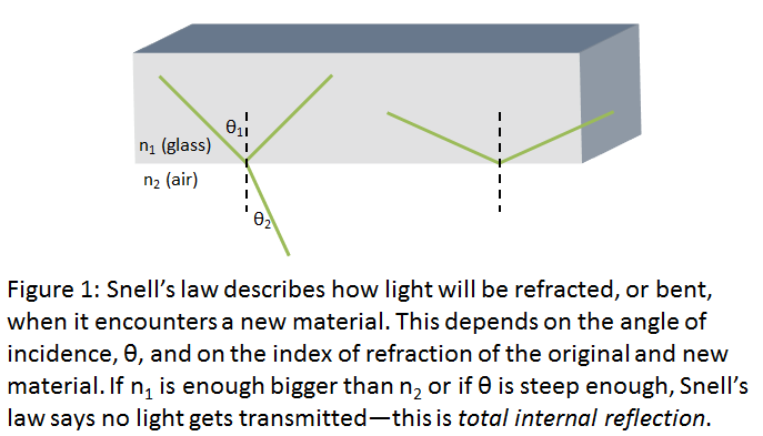 Snell's law image