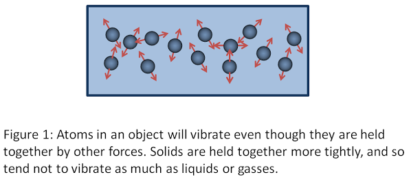 Atoms inside solids are wiggling, too