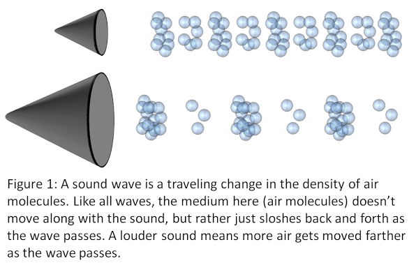 Louder sounds spread more air