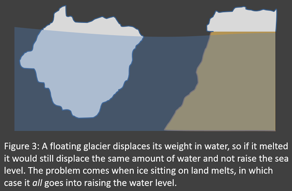 Glaciers on land