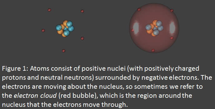 Atoms have positive and negative parts