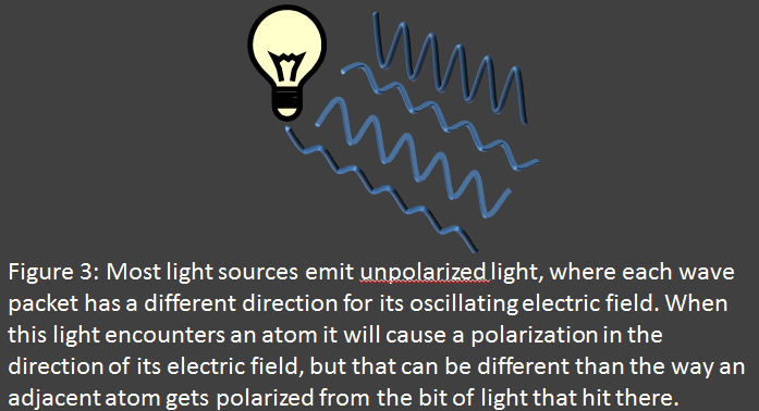 Unpolarized light from bulb