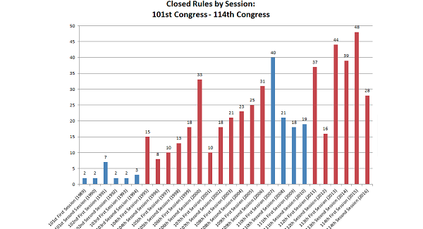 Survey of Activities of the 114th Congress  feature image